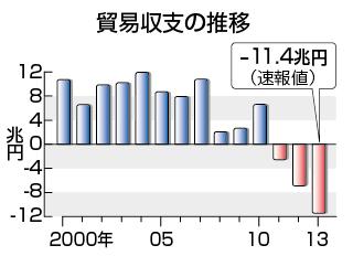 日本の貿易収支 出所:時事ドットコム